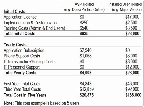Total Cost Of Ownership Example Awesome asp Hosted software Subscriptions Vs Installed software