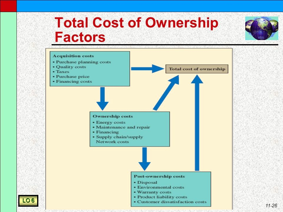 Total Cost Of Ownership Example Awesome Global sourcing and Procurement Ppt Video Online