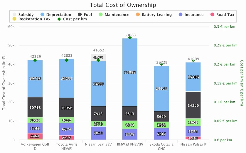 Total Cost Of Ownership Example Beautiful Eha Tco Calculator Example