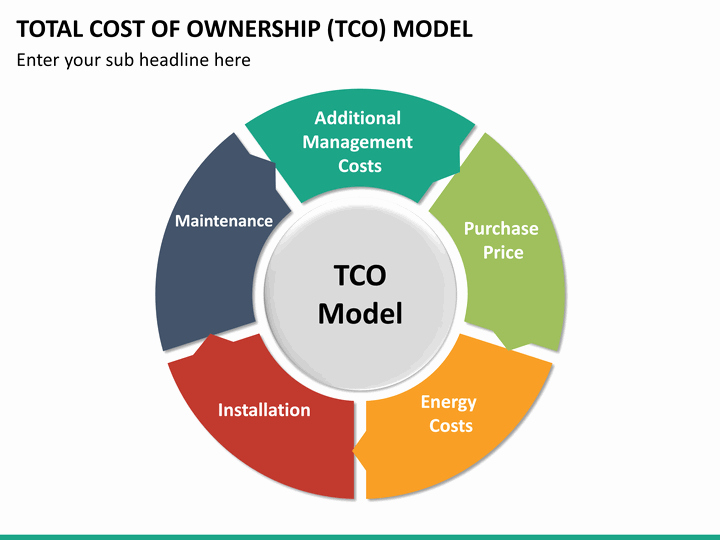 Total Cost Of Ownership Example Beautiful Index Of Cdn 21 2013 500