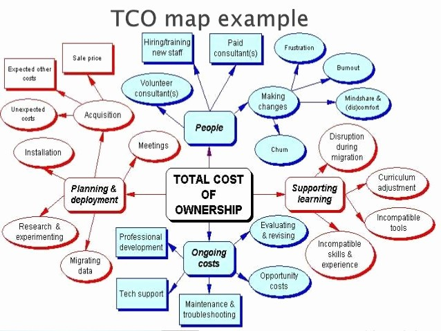 Total Cost Of Ownership Example Beautiful total Cost Of Ownership What is It and why Do We Need