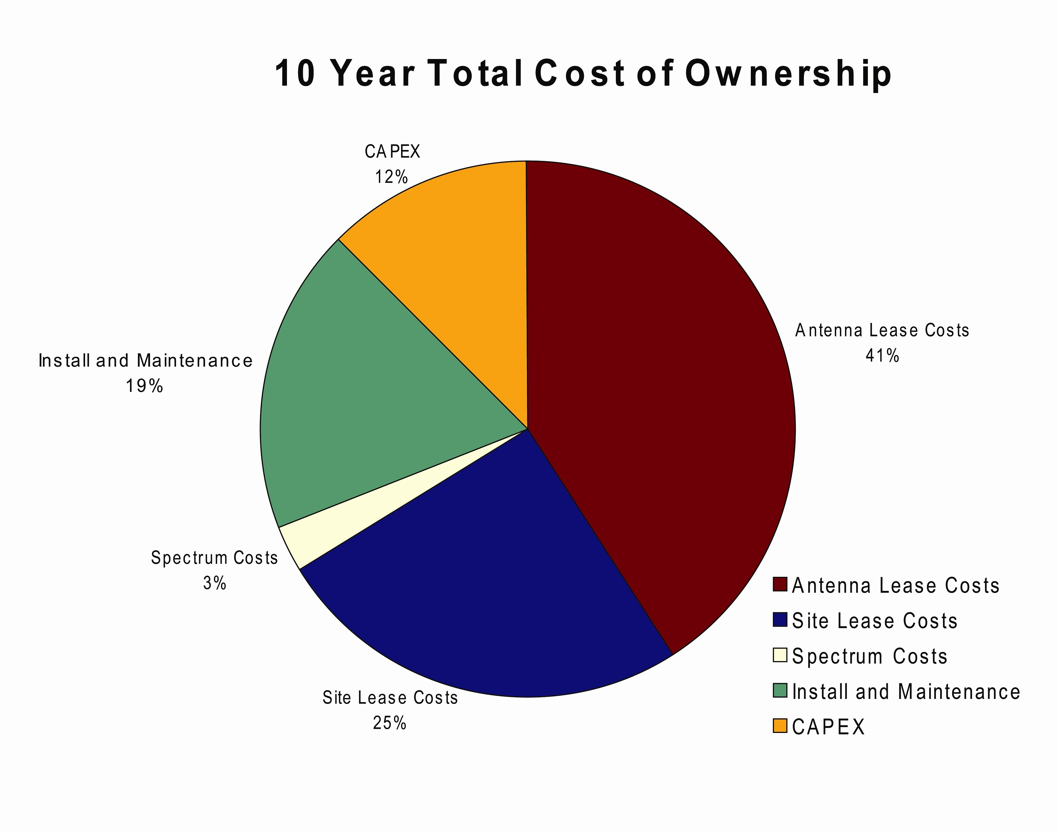Total Cost Of Ownership Example Beautiful total Lifecycle Cost for Backhaul