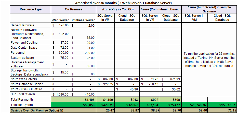 Total Cost Of Ownership Example Beautiful Windows Azure – Cloud Usage Scenarios and total Cost Of