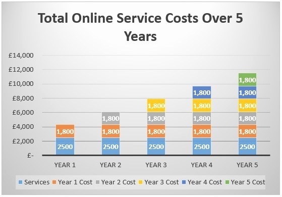 Total Cost Of Ownership Example Best Of Five Year Cost Ownership