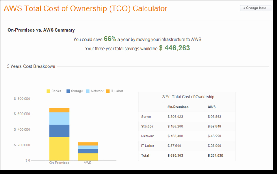 Total Cost Of Ownership Example Elegant How Much Does Your Hardware Cost You Using the Aws Tco