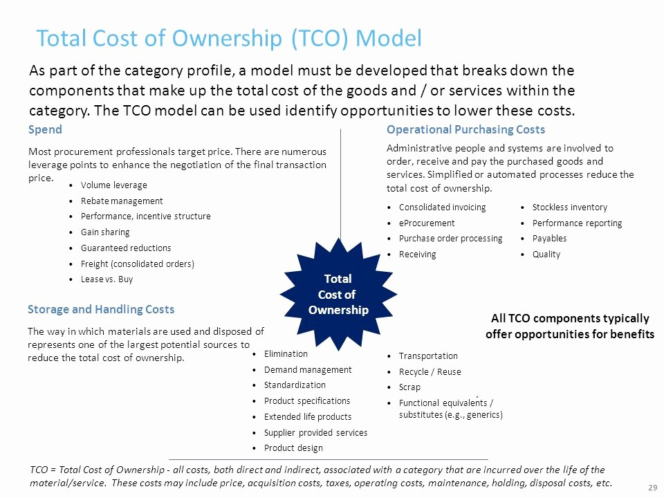 Total Cost Of Ownership Example Elegant sourcing Analytics Training Ppt