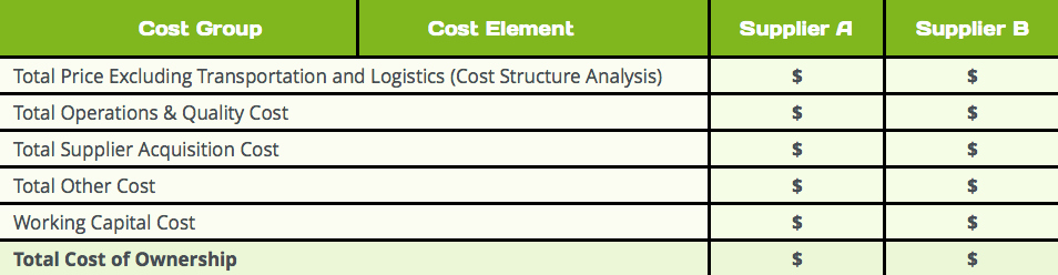 Total Cost Of Ownership Example Elegant Strategic sourcing Process Definition and Step by Step