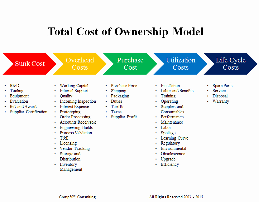 Total Cost Of Ownership Example Fresh How Do total Cost Of Ownership Models Affect Your Business
