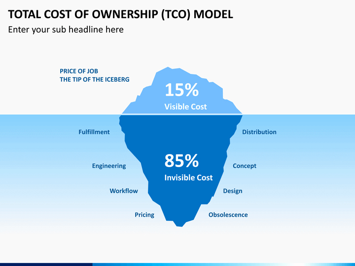 Total Cost Of Ownership Example Fresh total Cost Of Ownership Tco Model Powerpoint Template