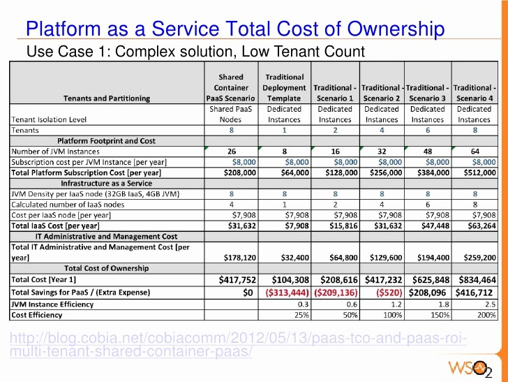 Total Cost Of Ownership Example Lovely Paas Tco
