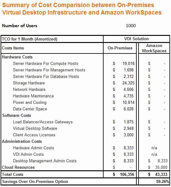 Total Cost Of Ownership Example Lovely Tco Parison Amazon Workspaces and Traditional Virtual