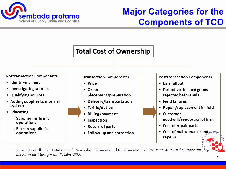 Total Cost Of Ownership Example Lovely total Cost Of Ownership Tco Ppt Video Online
