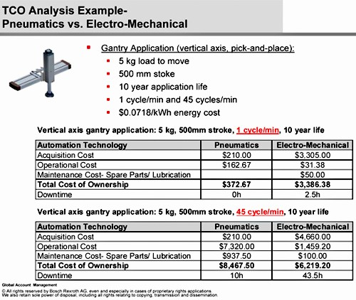 Total Cost Of Ownership Example Lovely Using Tco In Choosing Equipment