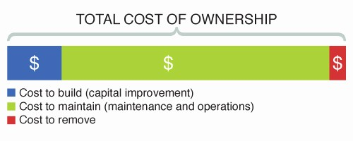 Total Cost Of Ownership Example Luxury Capital Improvements Overview – Public Skatepark