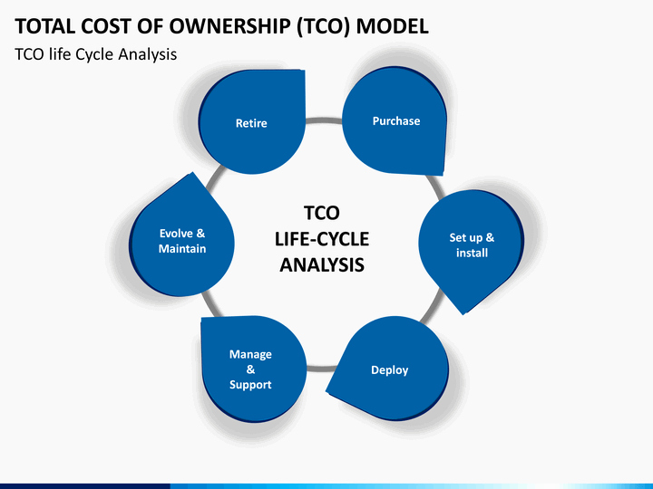 Total Cost Of Ownership Example New total Cost Of Ownership Tco Model Powerpoint Template