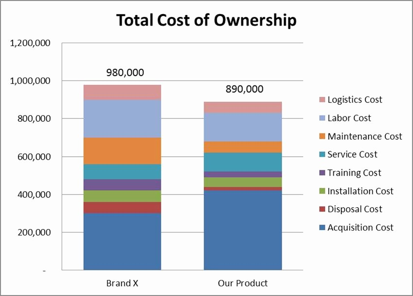Total Cost Of Ownership Example Unique Confessions Of A Spreadsheet Aholic Does Tco Support