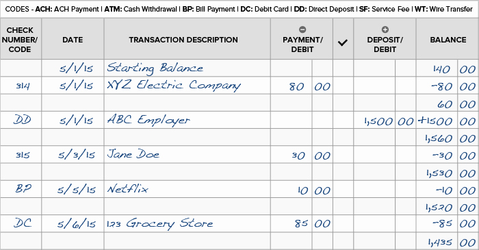 Transaction Registers for Checking Accounts Awesome How to Balance A Checkbook & Reconcile A Bank Statement