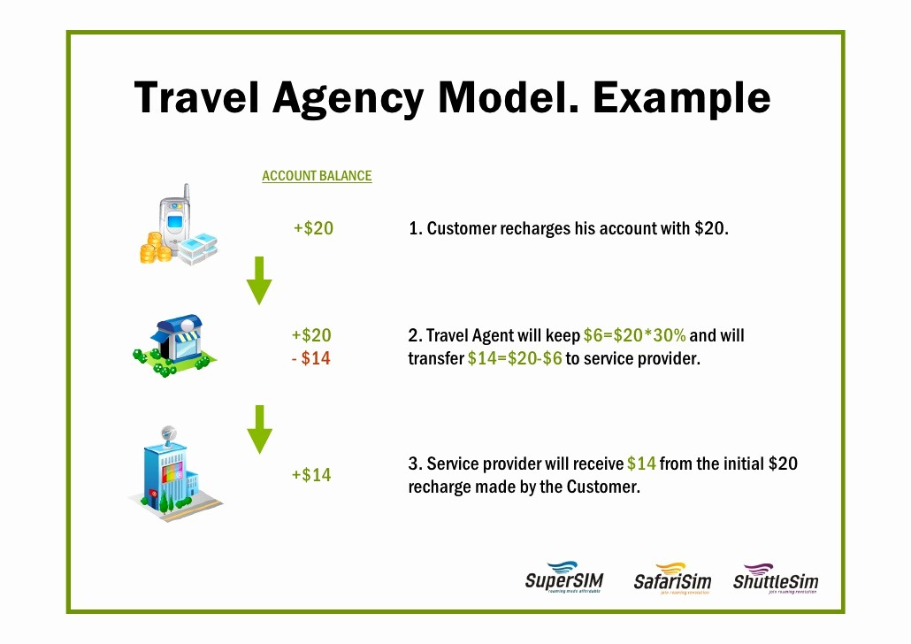 Travel Agent Letter to Client Lovely Business Proposal for Travel Agencies
