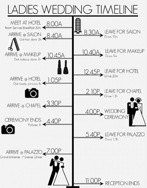 Wedding Day Timeline Template Free Awesome La S Wedding Timeline