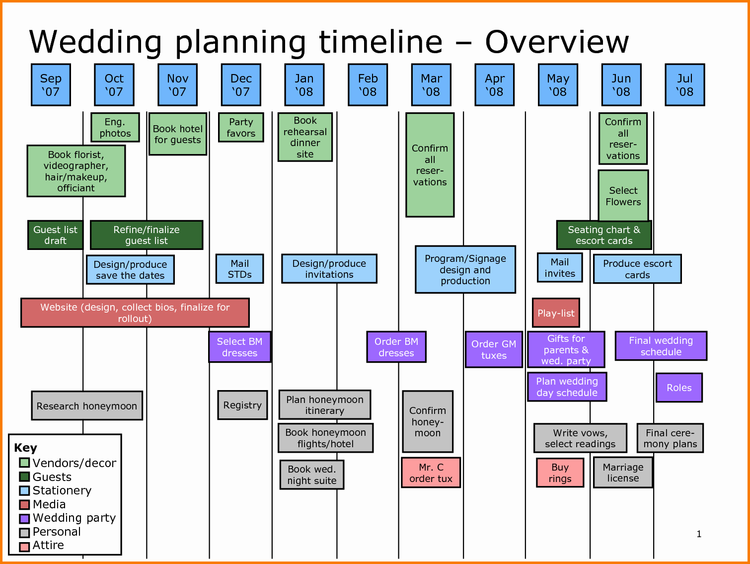 Wedding Planning Timeline Template Excel New Wedding Planning Timeline Template