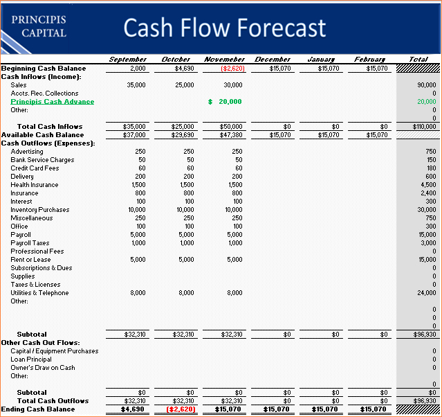 Weekly Cash Flow Projection Template Fresh 8 Cash Flow forecast Template