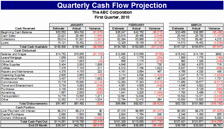 Weekly Cash Flow Projection Template Inspirational Ultimate Cash Flow Template for Business & Personal Use