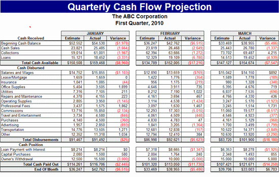 Weekly Cash Flow Projection Template Luxury Quarterly Cash Flow Projection Template forecasts