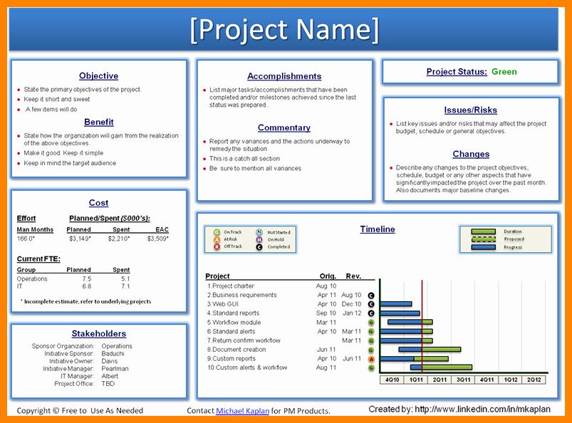 Weekly Team Status Report Template Beautiful Weekly Project Status Report Template Powerpoint