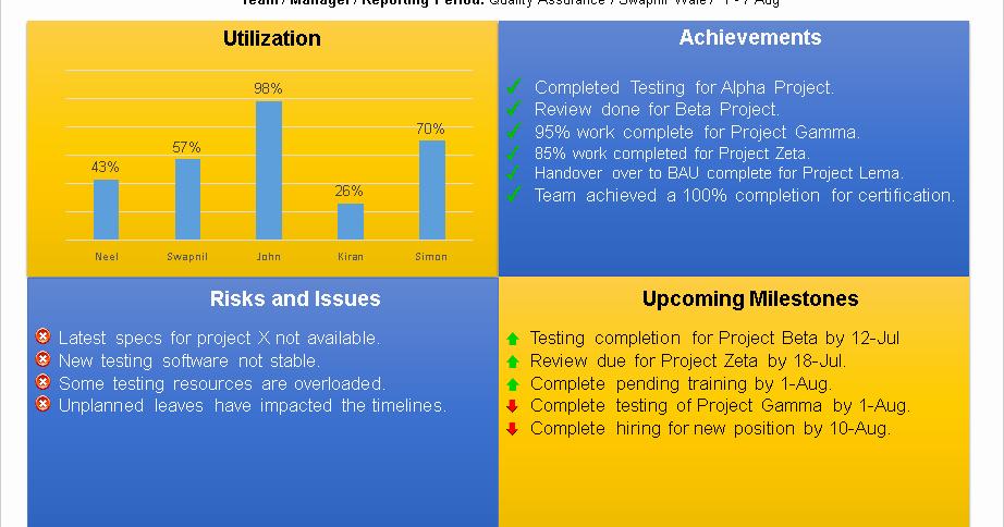 Weekly Team Status Report Template Best Of Team Status Report Template Ppt Download