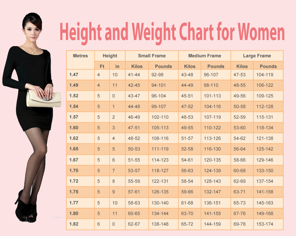 Weight Loss Chart for Women Awesome Here We Provide A Ideal Height and Weight Chart for Men