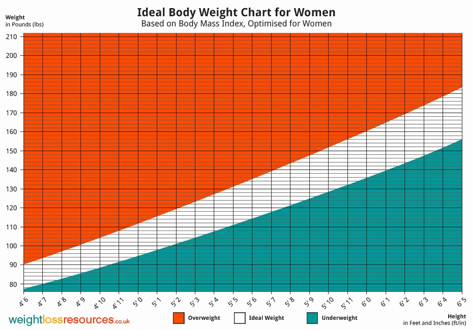 Weight Loss Chart for Women Awesome Ideal Weight Chart for Women Weight Loss Resources