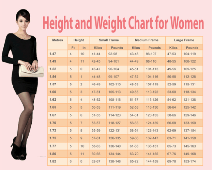 Weight Loss Chart for Women Beautiful Weight Chart for Women Human N Health
