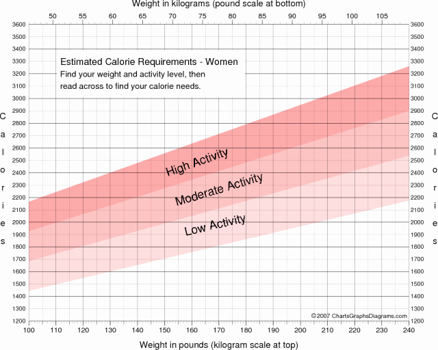 Weight Loss Chart for Women Best Of Free Printable Calorie Requirement Charts for Women and Men