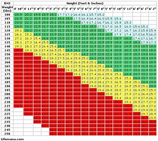 Weight Loss Chart for Women Elegant Bmi Chart for Women Health and Nutrition