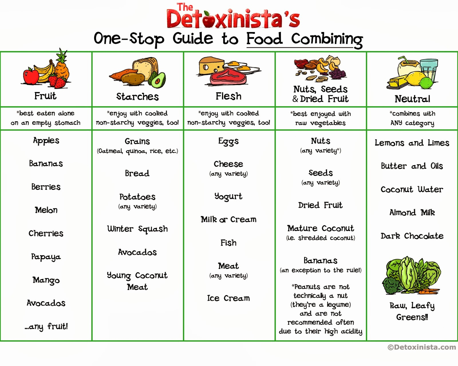 Weight Loss Chart for Women Elegant Perfect Diet Chart for Weight Loss Diet Plan for Women