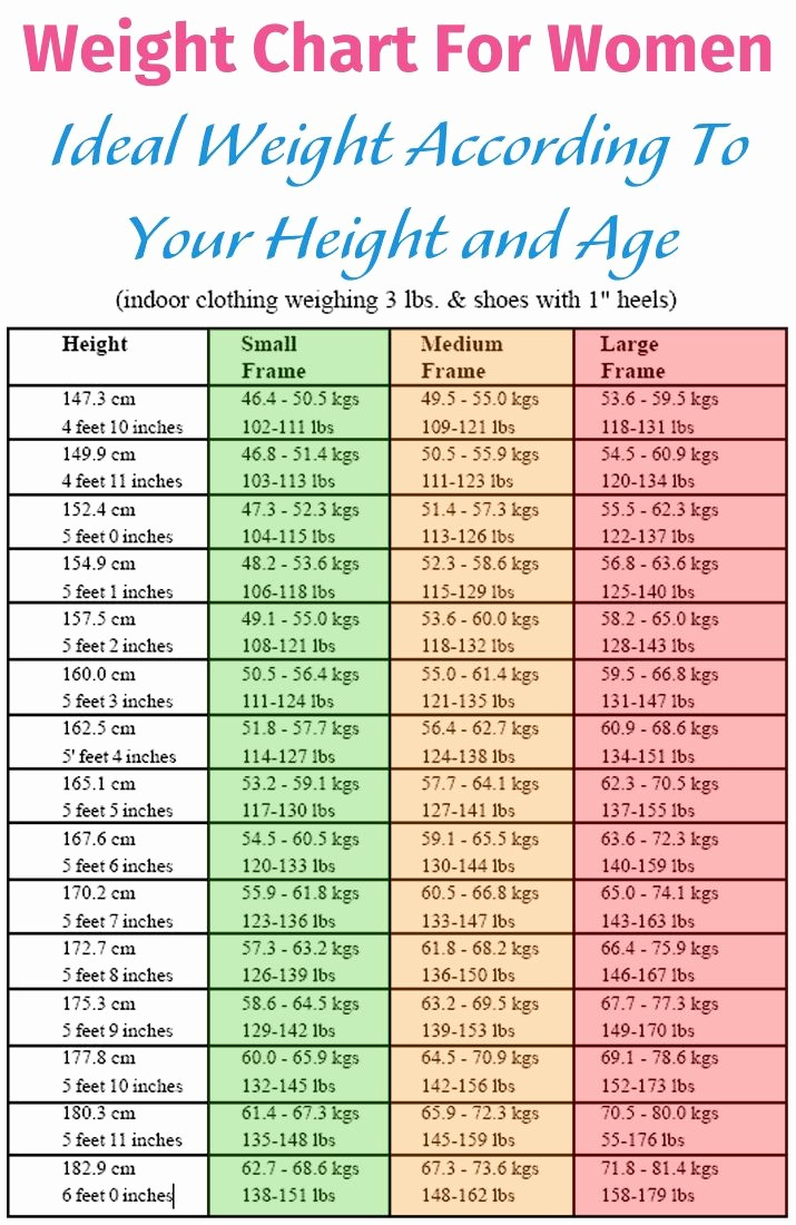 Weight Loss Chart for Women Elegant Weight Chart for Women Ideal Weight According to Your