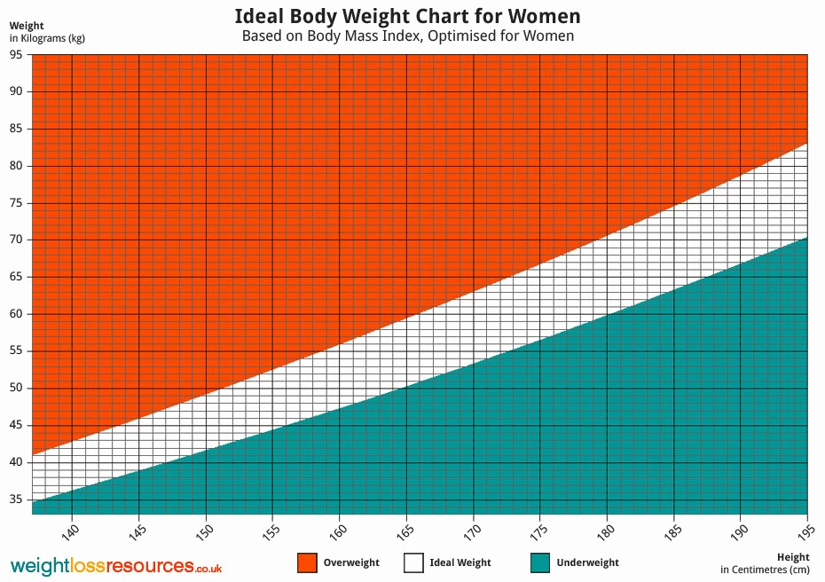 Weight Loss Chart for Women Fresh Ideal Weight Chart for Women Weight Loss Resources