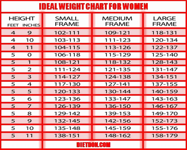 Weight Loss Chart for Women Lovely Do You Need Weight Loss Ideal Weight Chart for Women