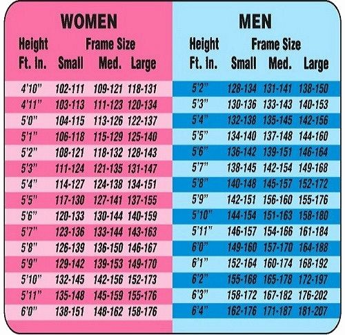 Weight Loss Chart for Women Unique Best 25 Weight Charts Ideas On Pinterest