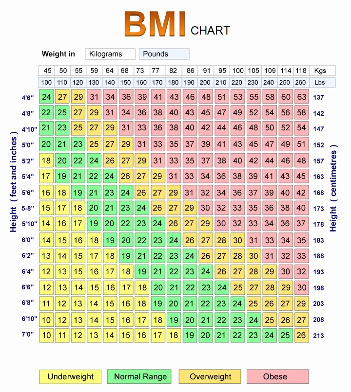 Weight Loss Chart for Women Unique Weight Loss Programme Pharmacy Chelmsford Es