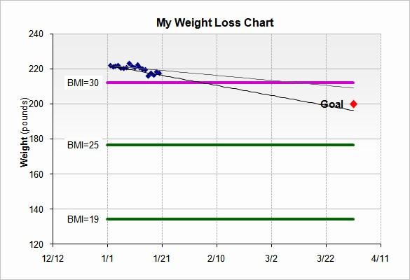 Weight Loss Chart Printable Blank Fresh Free Printable Weight Loss Graph Template Printable Pages