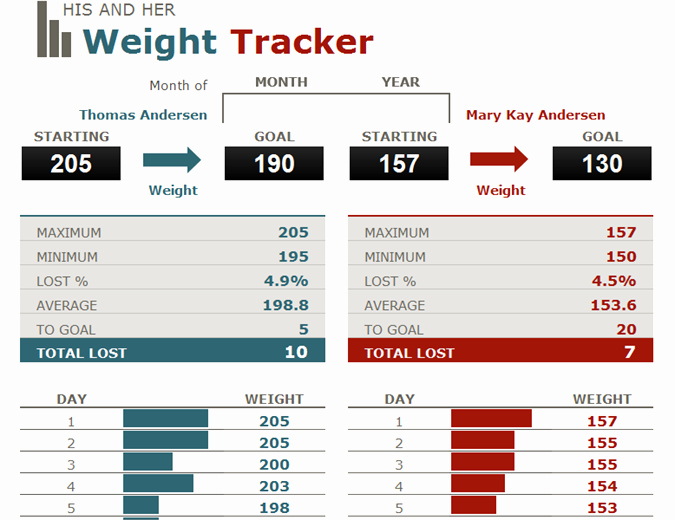 Weight Loss Tracker Excel Spreadsheet Best Of His and Hers Weight Loss Tracker