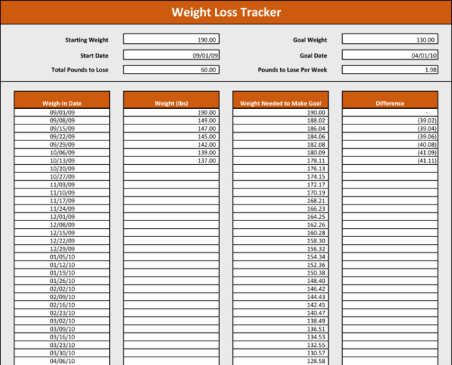 Weight Loss Tracker Excel Spreadsheet Best Of Weight Tracking Template 5 Best Tracker Spreadsheets