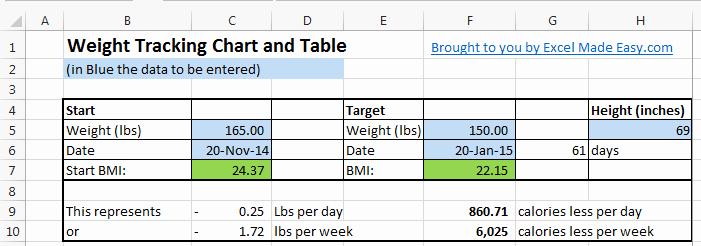 Weight Loss Tracker Excel Spreadsheet Elegant Excel Template Weight Loss Template Lb or Kg by