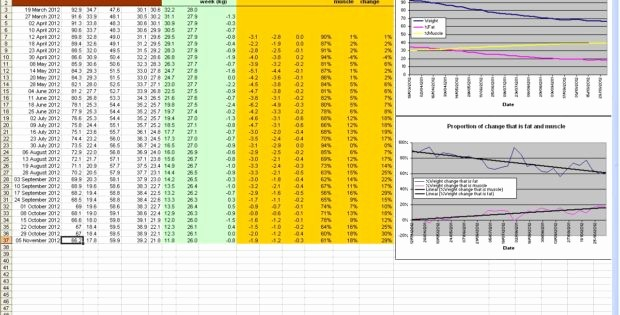 Weight Loss Tracker Excel Spreadsheet Lovely Weight Loss Spreadsheet Excel