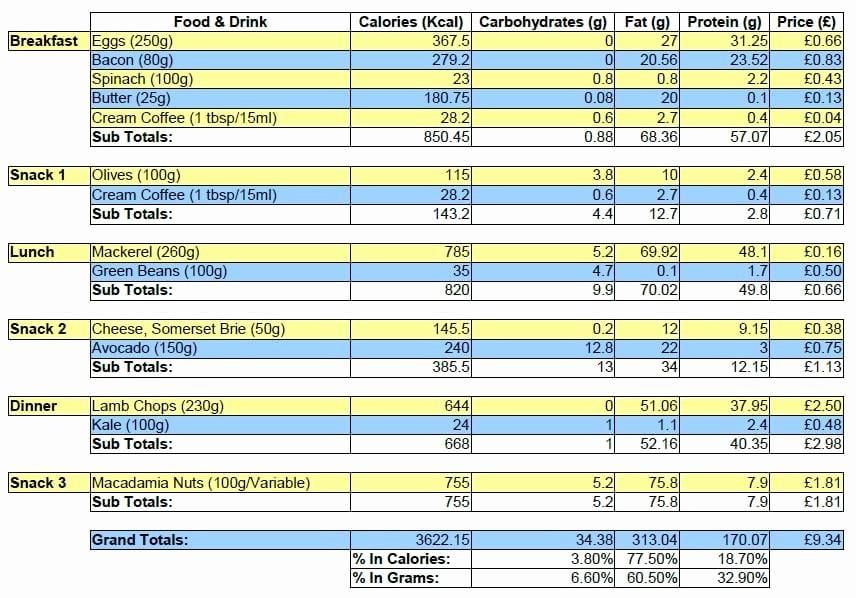 weight loss challenge spreadsheet template