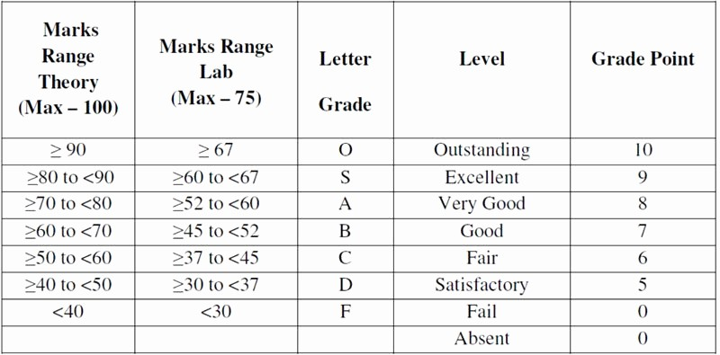 Weighted Grade Calculator Excel Template Awesome Weighted Grade Calculator Excel Template Beautiful Csi