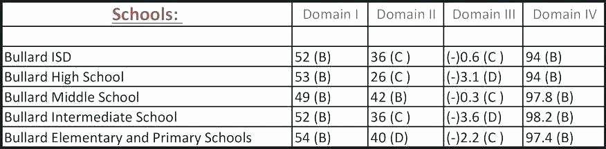 Weighted Grade Calculator Excel Template Fresh Weighted Grade Calculator Excel Template Weighted Grade