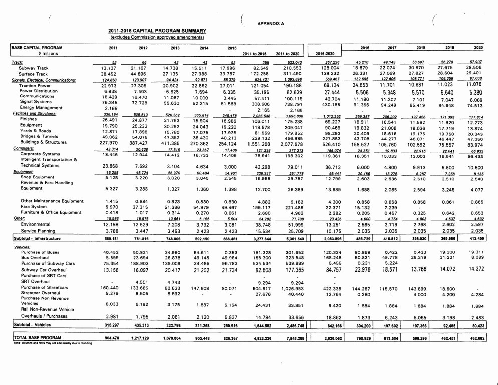 What is A Budget Report Beautiful Ttc 2011 Capital Bud – Steve Munro