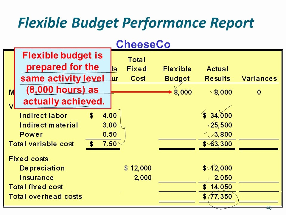 What is A Budget Report Best Of Flexible Bud Overhead Cost Variances and Management